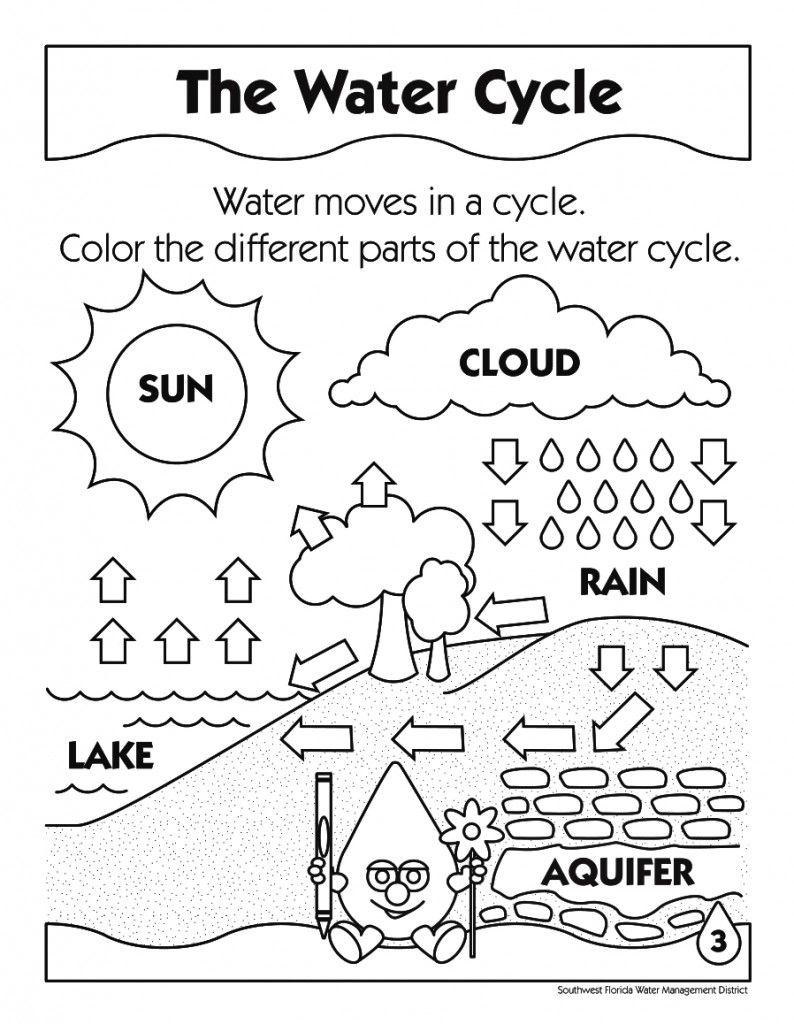 Water Cycle Colouring Picture